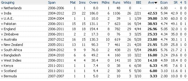 Lasith Malinga ODI stats vs all teams