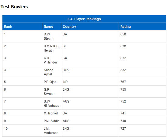 Rangana Herath reaches No 2 spot in Test bowlers ranking