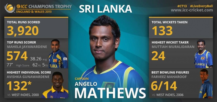 A brief history of Sri Lanka at the ICC Champions Trophy