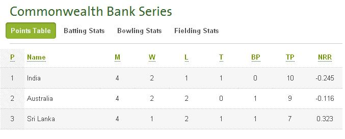 CB Series 2012 points table (after Match 6)