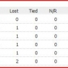 Super Six Points Table - ICC Women's World Cup, 2012/13
