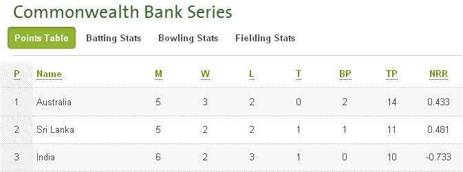 CB Series 2012 points table (after Match 8)